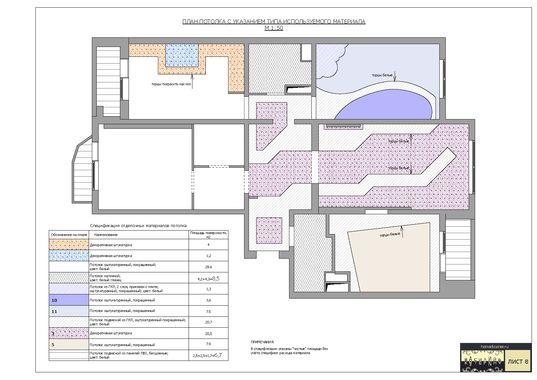 План потолка с указанием типа используемого материала